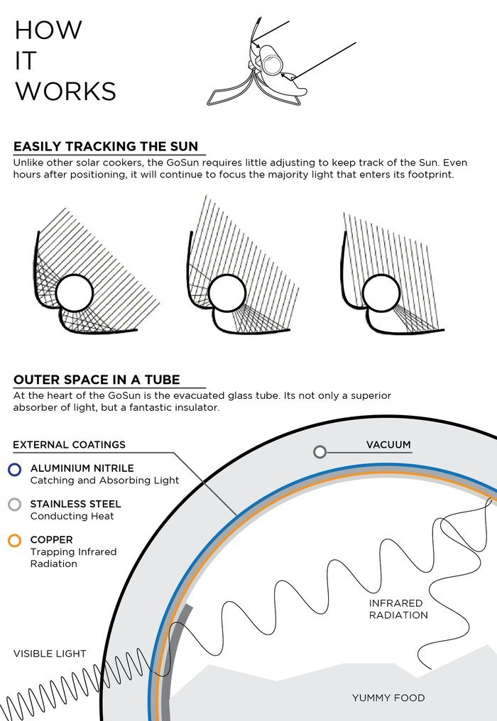 portable grill stove gosun how it works